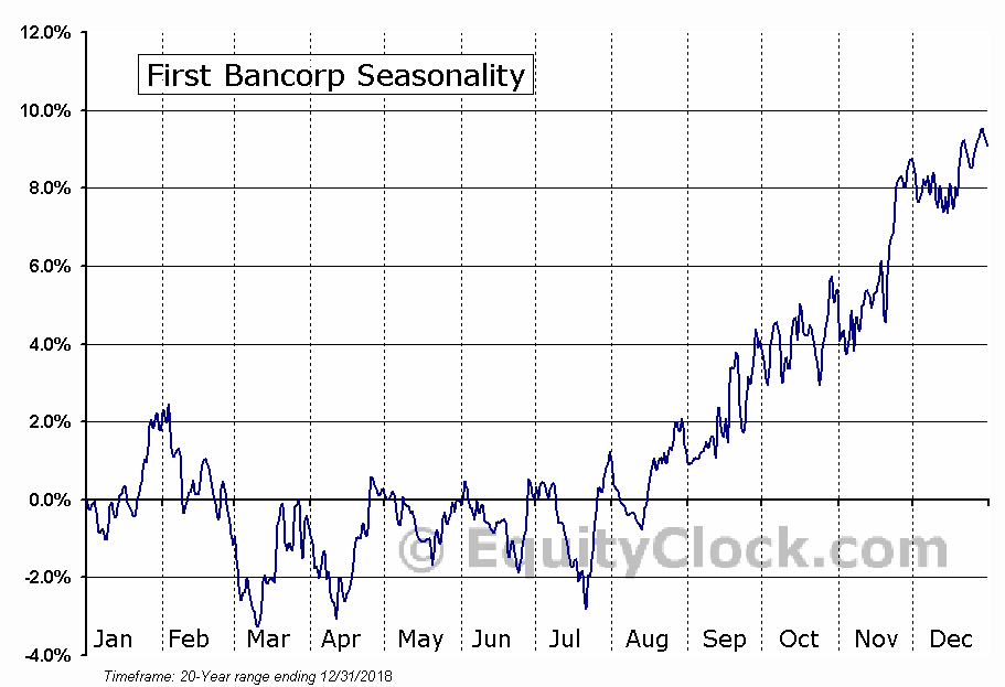 First Bancorp (NASD:FBNC) Seasonal Chart