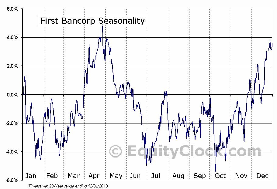 First Bancorp (NYSE:FBP) Seasonal Chart
