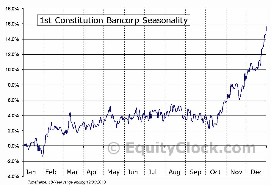1st Constitution Bancorp (NASD:FCCY) Seasonal Chart