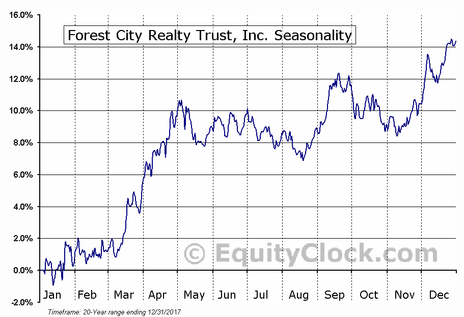 Forest City Realty Trust, Inc. (NYSE:FCE-A) Seasonal Chart