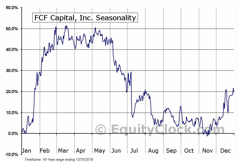FCF Capital, Inc. (TSXV:FCF) Seasonal Chart