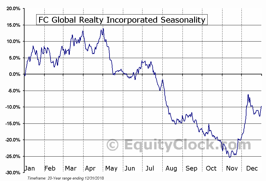 FC Global Realty Incorporated (NASD:FCRE) Seasonal Chart