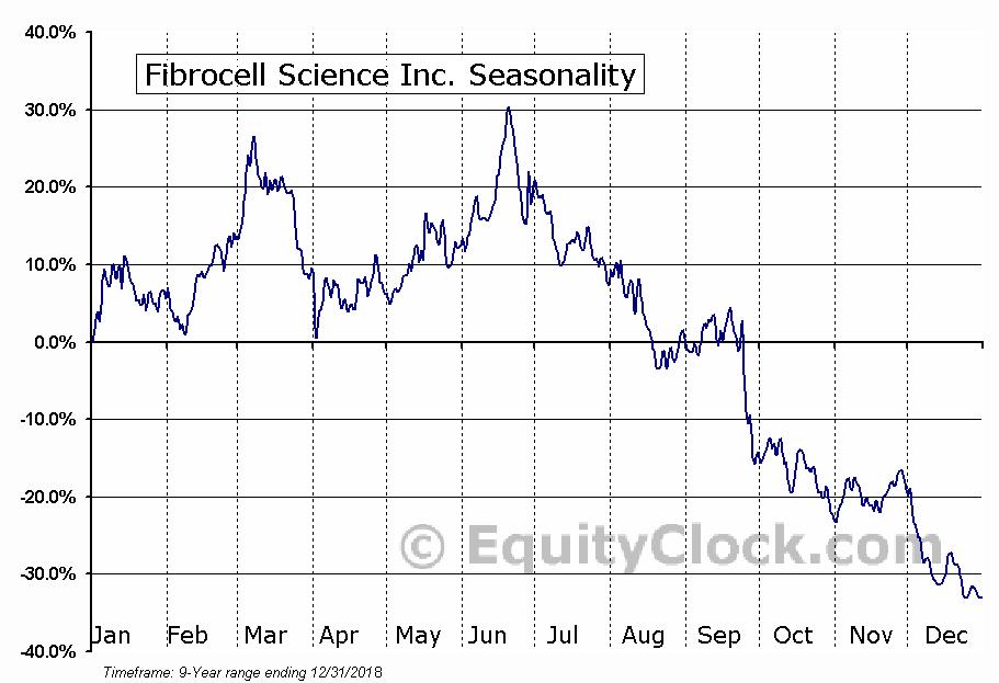 Fibrocell Science Inc. (NASD:FCSC) Seasonal Chart
