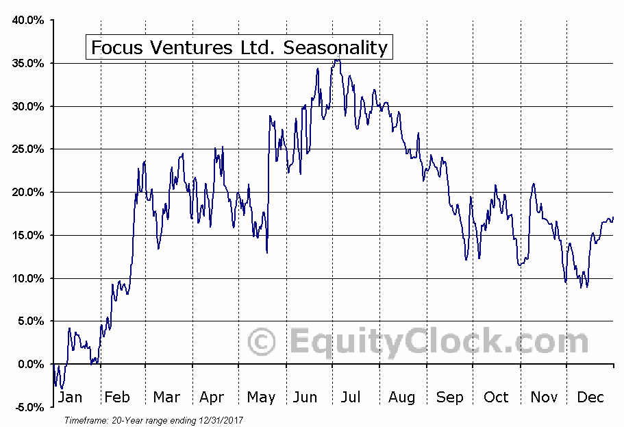 Focus Ventures Ltd. (TSXV:FCV) Seasonal Chart