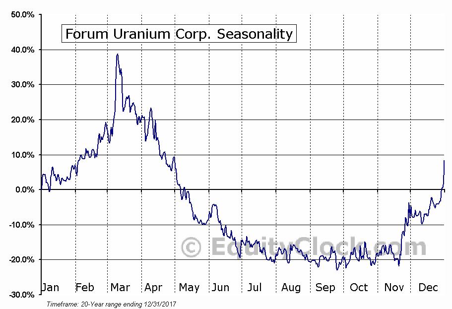 Forum Uranium Corp. (TSXV:FDC) Seasonal Chart
