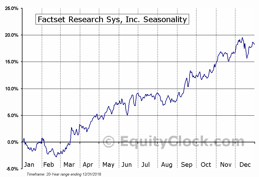 FactSet Research Systems Inc.  (NYSE:FDS) Seasonal Chart