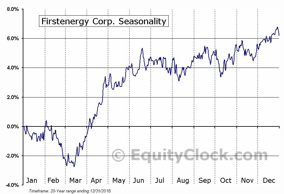 FirstEnergy Corp.  (NYSE:FE) Seasonal Chart