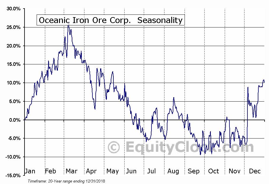 Oceanic Iron Ore Corp. (TSXV:FEO) Seasonal Chart