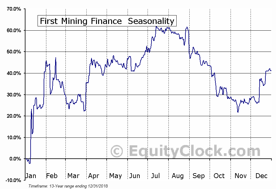 First Mining Finance (TSE:FF) Seasonal Chart