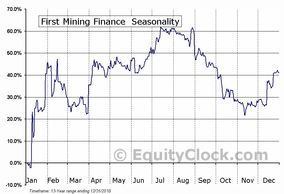 First Mining Finance (TSE:FF) Seasonal Chart