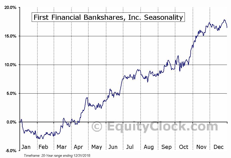 First Financial Bankshares (NASD:FFIN) Seasonal Chart