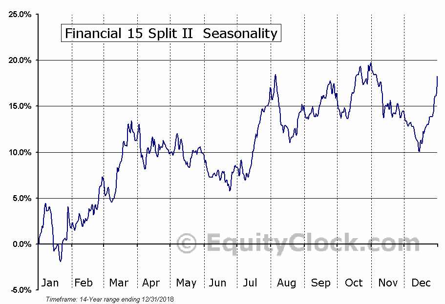 Financial 15 Split II (TSE:FFN) Seasonal Chart