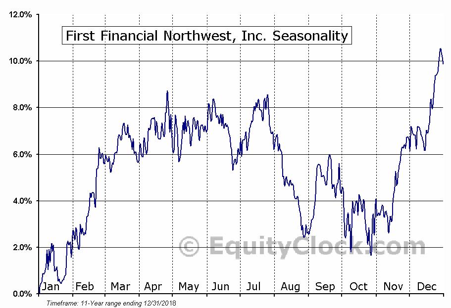 First Financial Northwest, Inc. (NASD:FFNW) Seasonal Chart