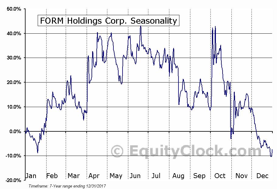 FORM Holdings Corp. (NASD:FH) Seasonal Chart