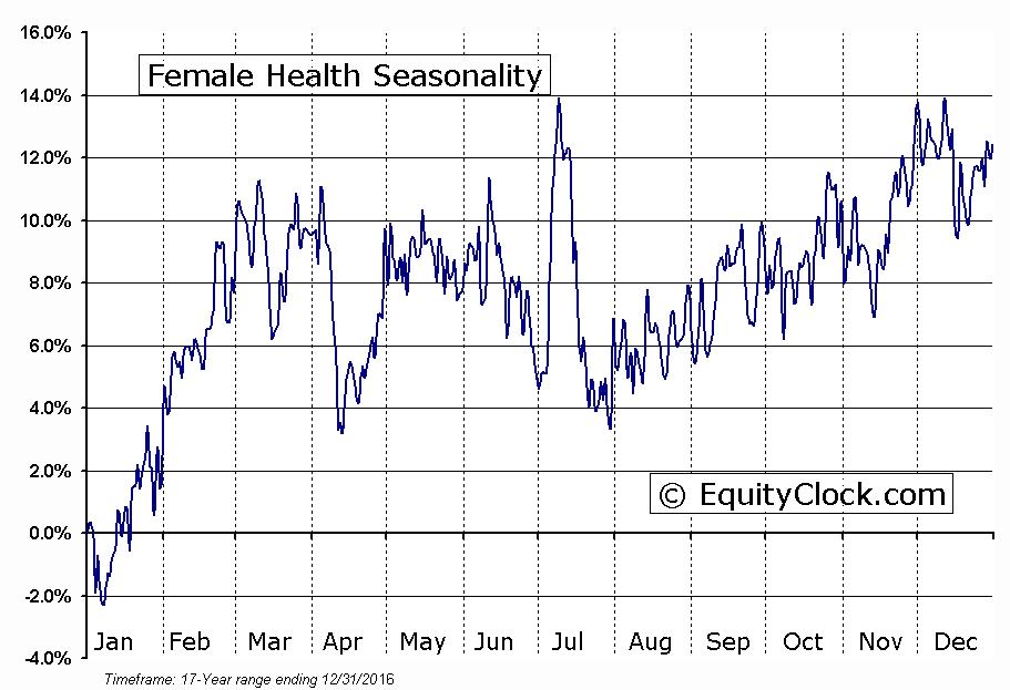 Female Health (NASD:FHCO) Seasonal Chart