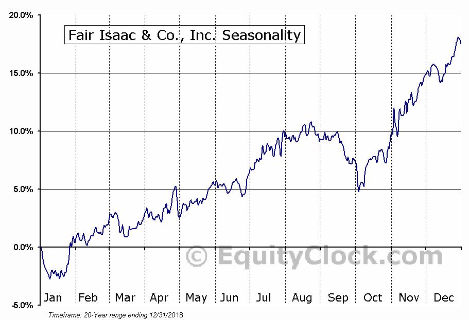 Fair Isaac & Co., Inc. (NYSE:FICO) Seasonal Chart