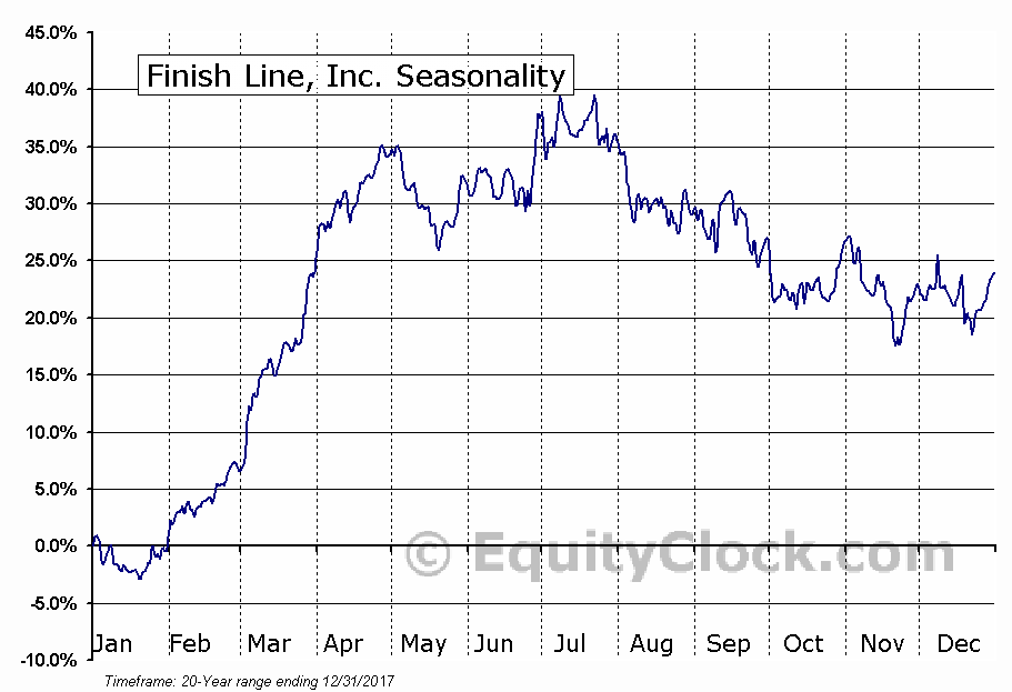 Finish Line, Inc. (NASD:FINL) Seasonal Chart