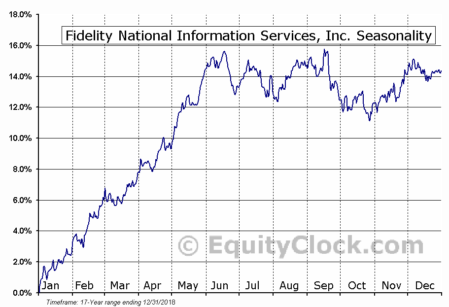 Fidelity National Information (NYSE:FIS) Seasonal Chart