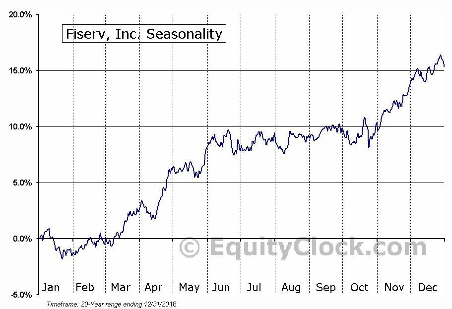 Fiserv, Inc.  (NASDAQ:FISV) Seasonal Chart