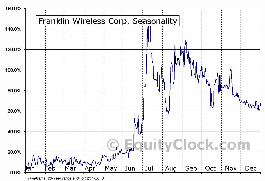 Franklin Wireless Corp. (OTCMKT:FKWL) Seasonal Chart