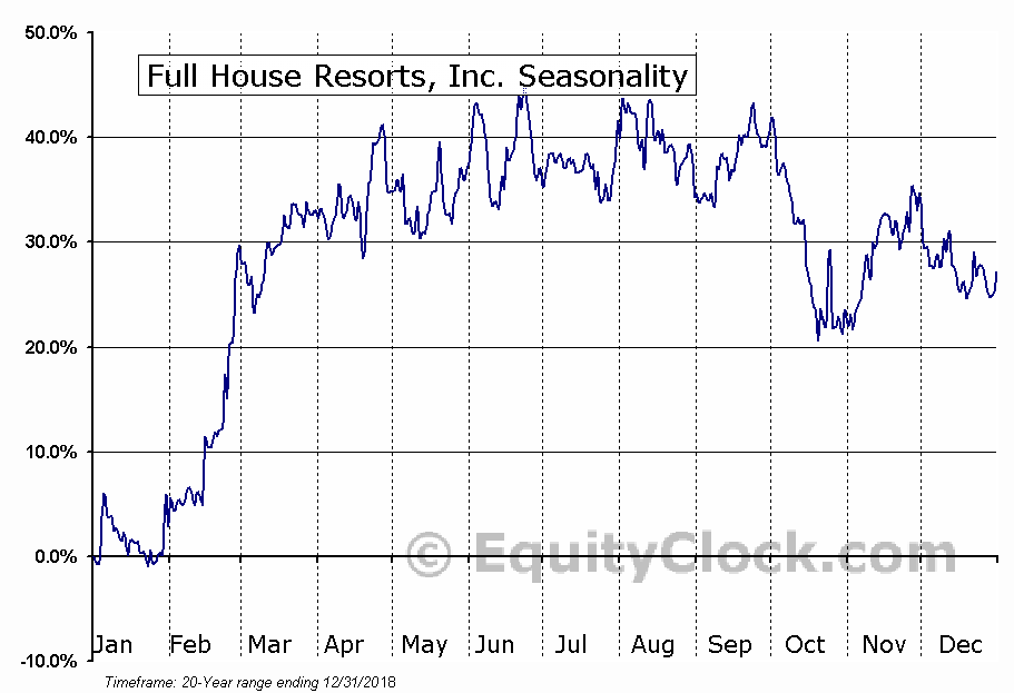 Full House Resorts, Inc. (NASD:FLL) Seasonal Chart
