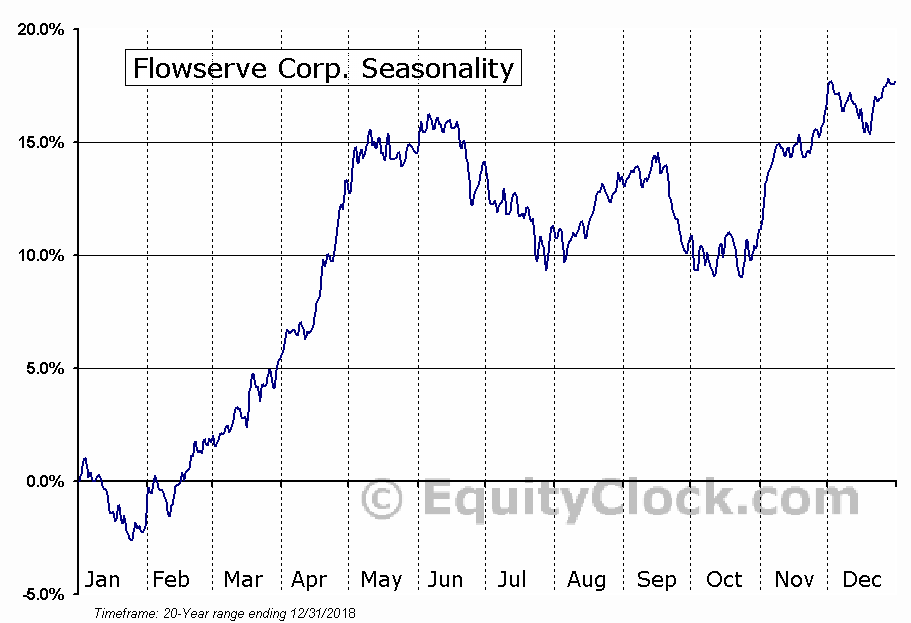Flowserve Corporation  (NYSE:FLS) Seasonal Chart