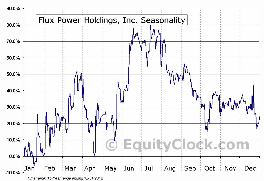 Flux Power Holdings, Inc. (OTCMKT:FLUX) Seasonal Chart