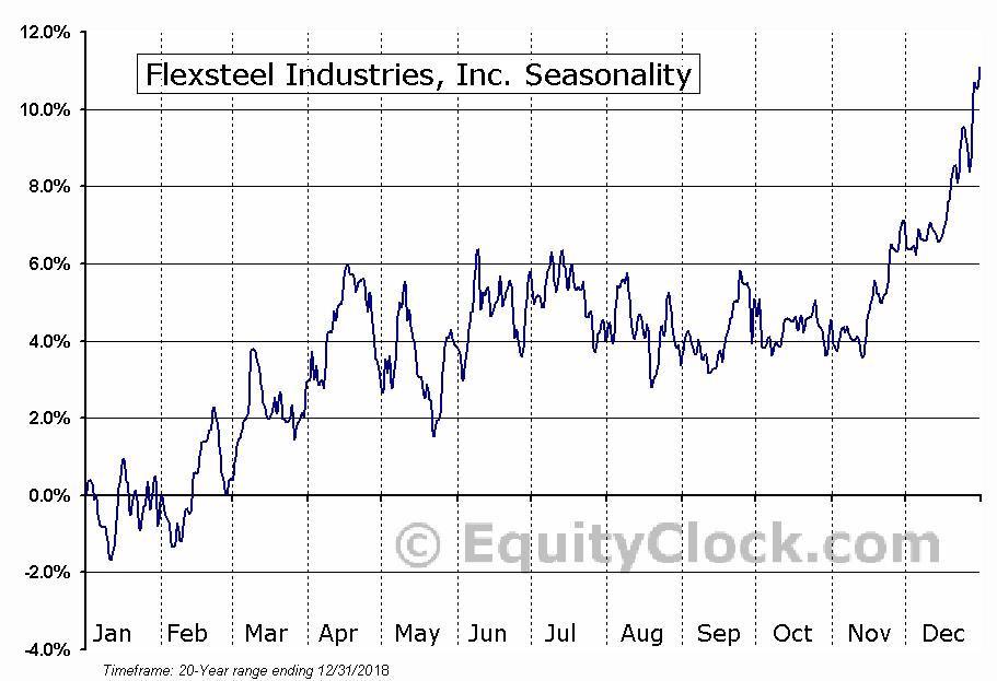 Flexsteel Industries, Inc. (NASD:FLXS) Seasonal Chart