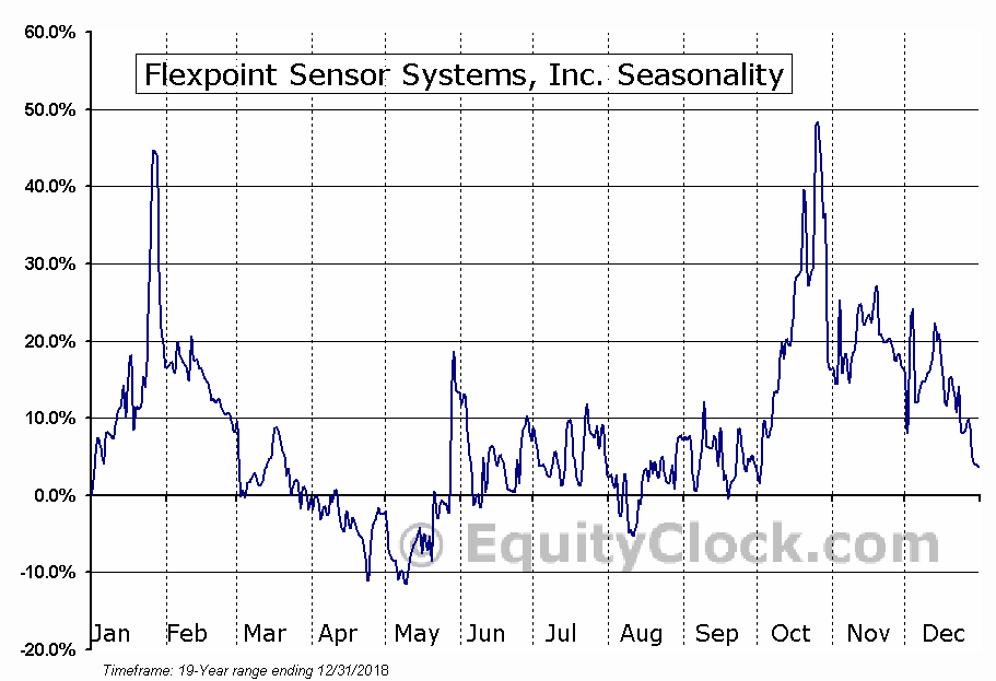 Flexpoint Sensor Systems, Inc. (OTCMKT:FLXT) Seasonal Chart
