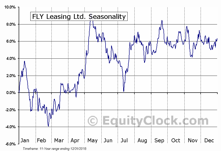 FLY Leasing Ltd. (NYSE:FLY) Seasonal Chart