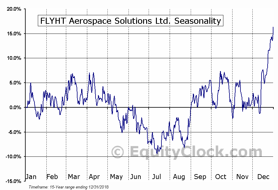 FLYHT Aerospace Solutions Ltd. (TSXV:FLY) Seasonal Chart