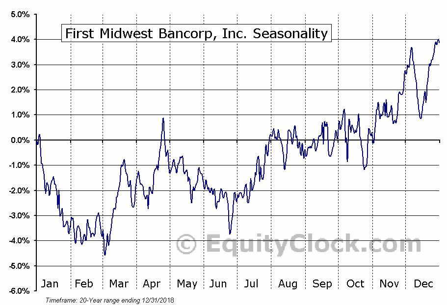 First Midwest Bancorp, Inc. (NASD:FMBI) Seasonal Chart
