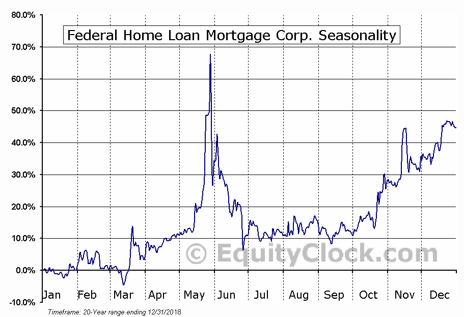 Federal Home Loan Mortgage Corp. (OTCMKT:FMCC) Seasonal Chart