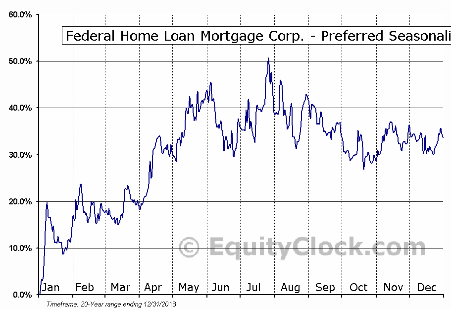 Federal Home Loan Mortgage Corp. - Preferred (OTCMKT:FMCCH) Seasonal Chart