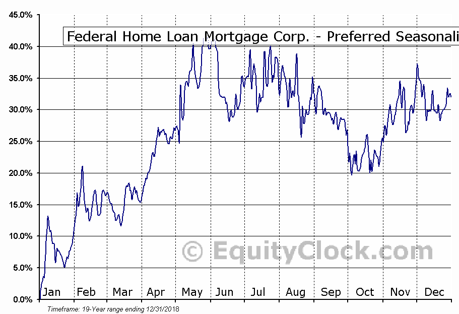 Federal Home Loan Mortgage Corp. - Preferred (OTCMKT:FMCCK) Seasonal Chart