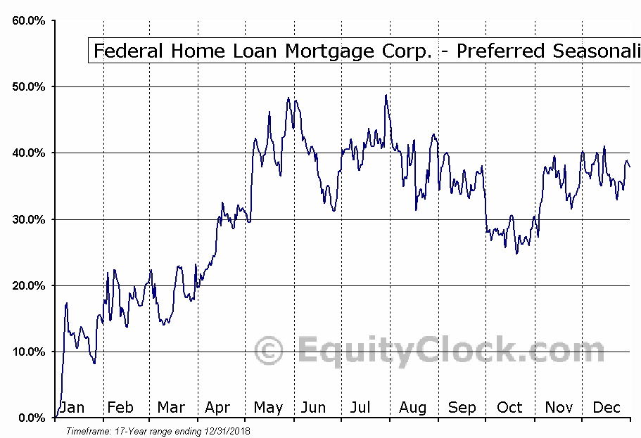Federal Home Loan Mortgage Corp. - Preferred (OTCMKT:FMCCP) Seasonal Chart