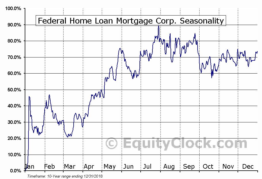 Federal Home Loan Mortgage Corp. (OTCMKT:FMCKJ) Seasonal Chart