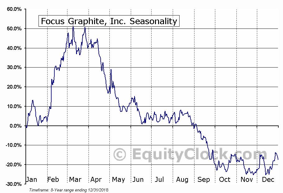 Focus Graphite, Inc. (TSXV:FMS.V) Seasonal Chart
