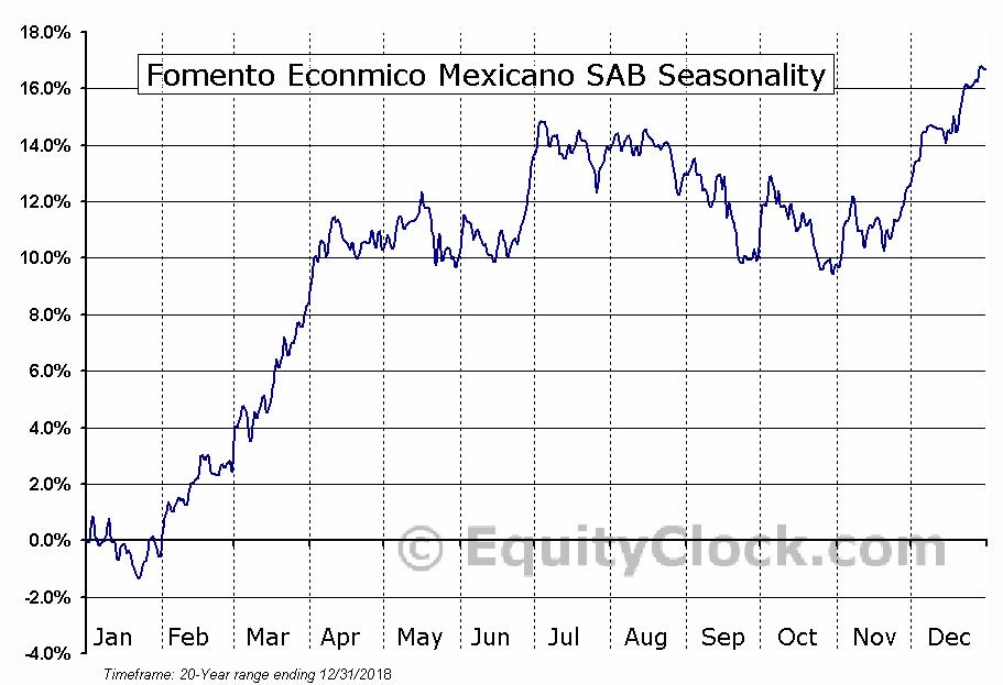 Fomento Econmico Mexicano SAB (NYSE:FMX) Seasonal Chart