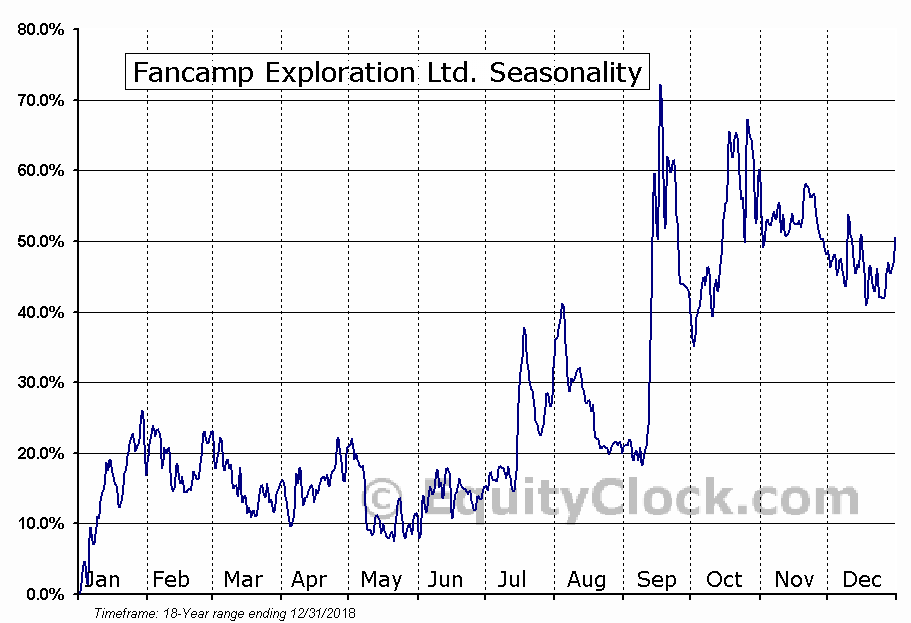 Fancamp Exploration Ltd. (TSXV:FNC) Seasonal Chart