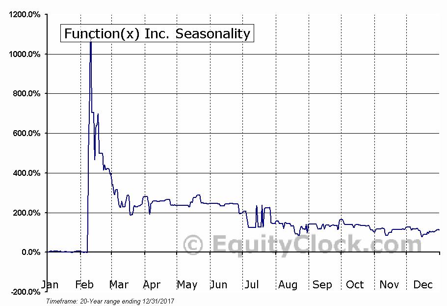 Function(x) Inc. (OTCMKT:FNCX) Seasonal Chart