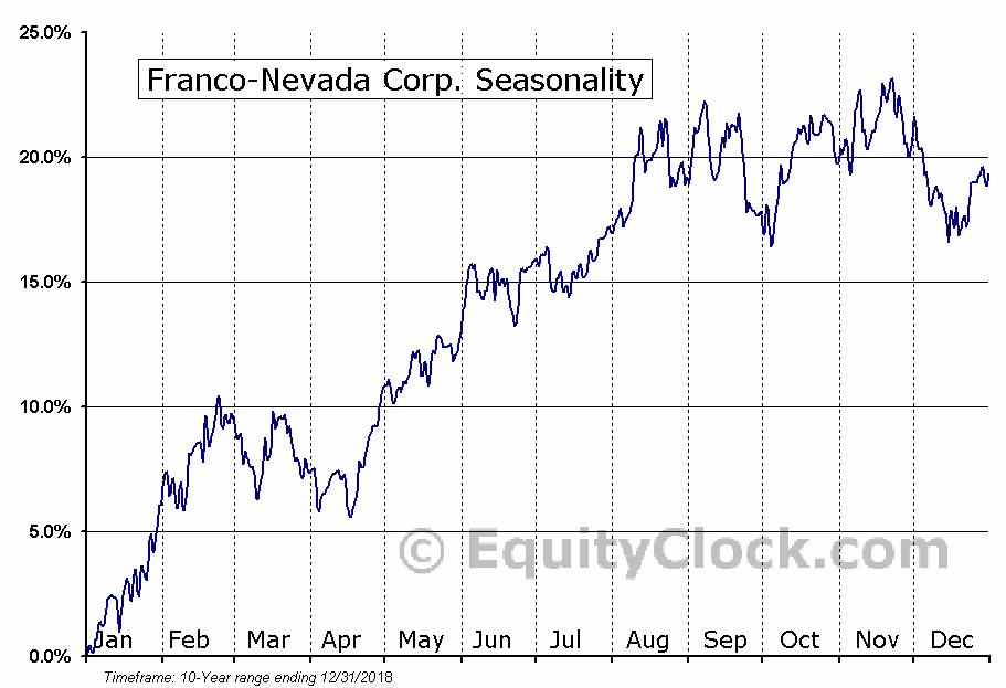 Franco-Nevada (TSE:FNV) Seasonal Chart