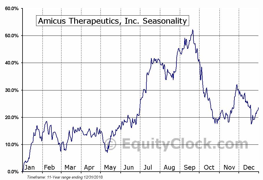 Amicus Therapeutics, Inc. (NASD:FOLD) Seasonal Chart