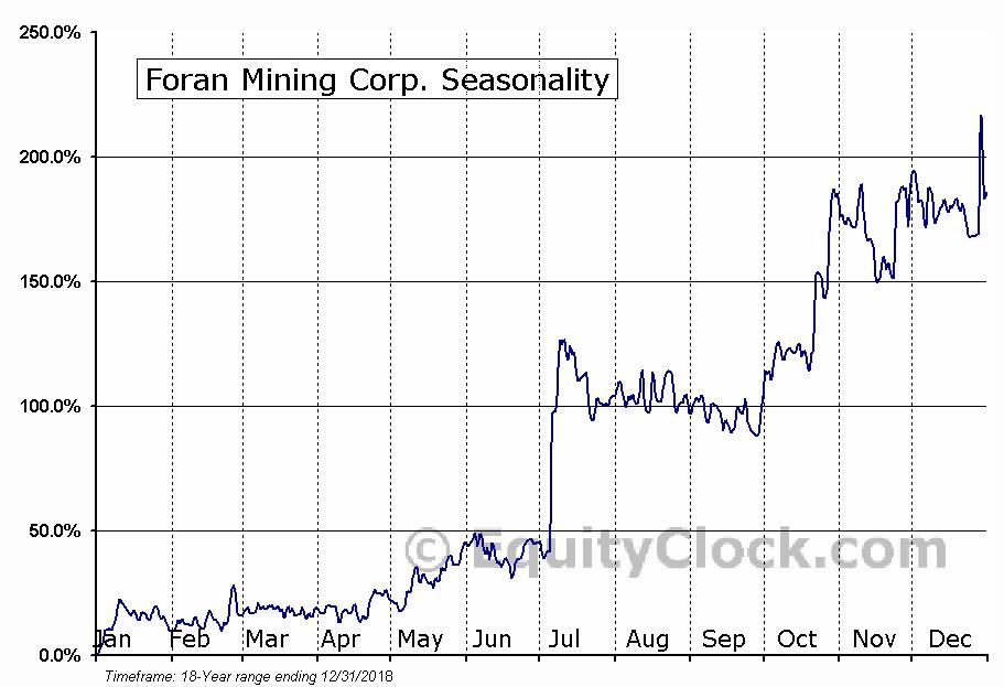 Foran Mining Corp. (TSXV:FOM) Seasonal Chart