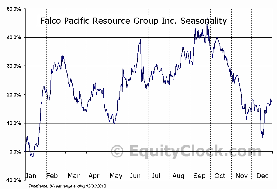 Falco Pacific Resource Group (TSXV:FPC) Seasonal Chart