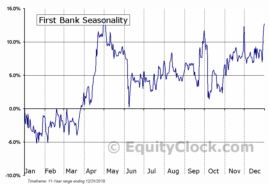 First Bank (NASD:FRBA) Seasonal Chart