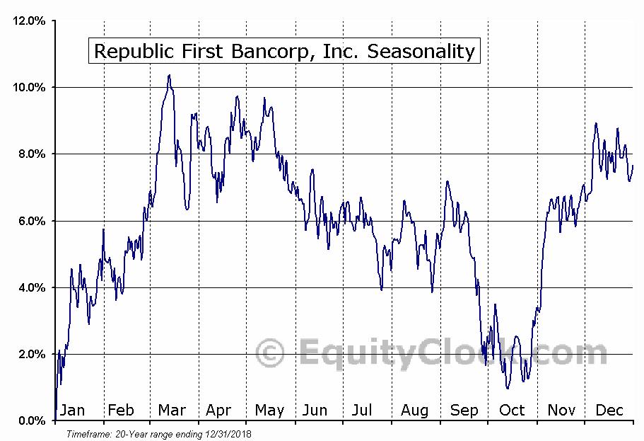 Republic First Bancorp, Inc. (NASD:FRBK) Seasonal Chart
