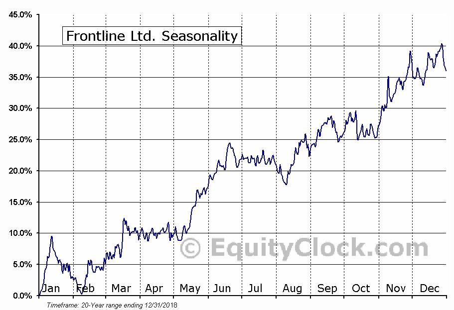 Frontline Ltd. (NYSE:FRO) Seasonal Chart