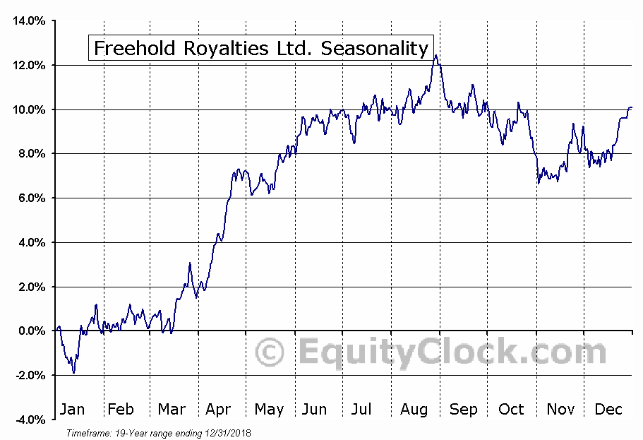 Freehold Royalties (TSE:FRU) Seasonal Chart
