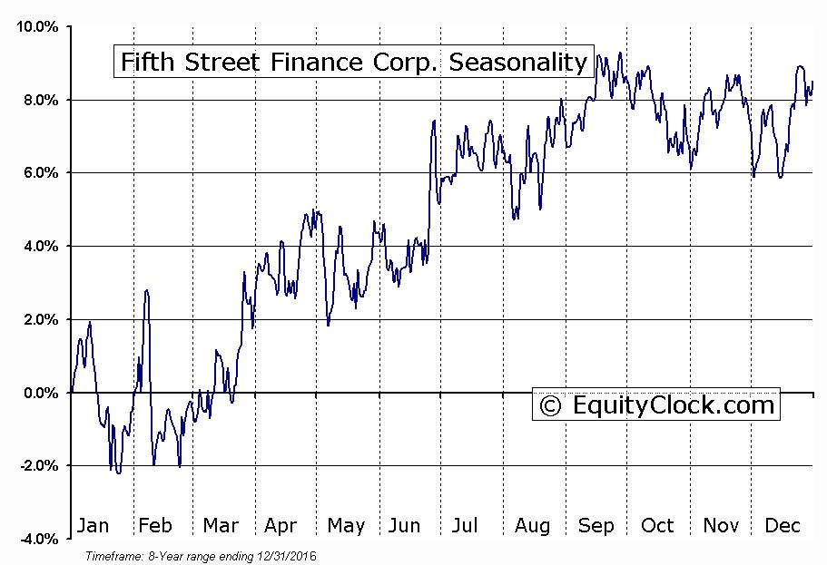 Fifth Street Finance Corp. (NASD:FSC) Seasonal Chart